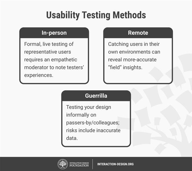 Conducting Usability Testing. Copyright: IxDF