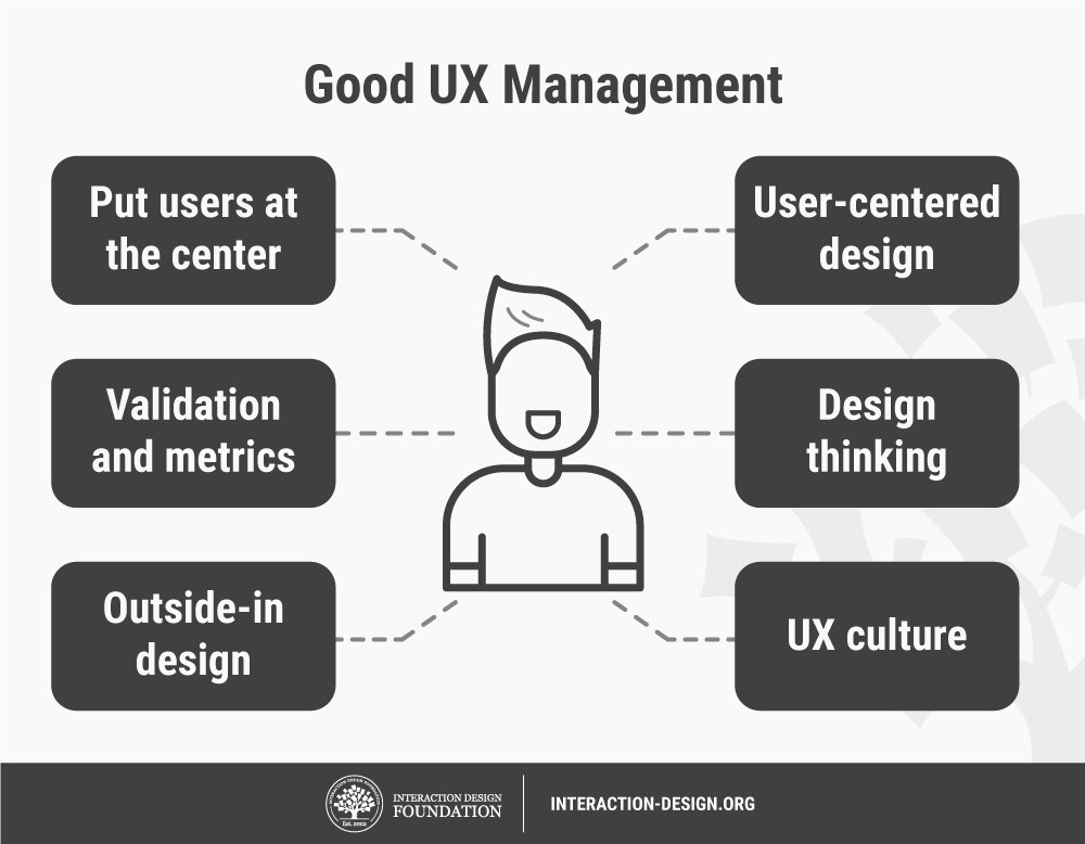 UX Management: Strategy And Tactics. Copyright: IxDF